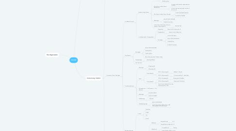 Mind Map: DBMS