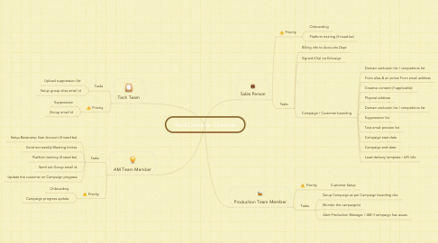 Mind Map: New Customer Checklist