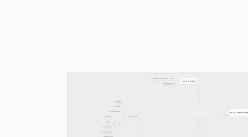 Mind Map: corso SMM 2019