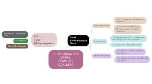 Mind Map: PERKEMBANGAN MORAL  LAWRENCE KOHLBERG