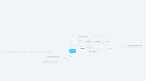 Mind Map: Žaneta