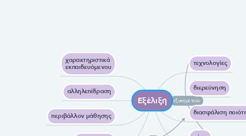 Mind Map: Εξέλιξη