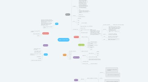 Mind Map: Карта Зоны Роста