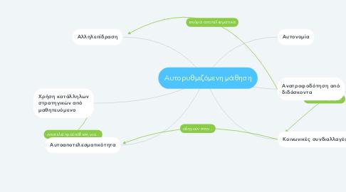 Mind Map: Αυτορυθμιζόμενη μάθηση