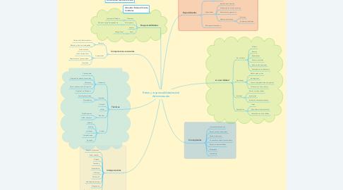 Mind Map: Retos y responsabilidades del Administrador