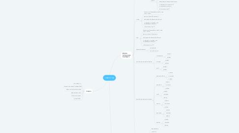 Mind Map: яндекс гоу
