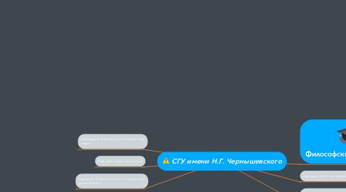 Mind Map: СГУ имени Н.Г. Чернышевского