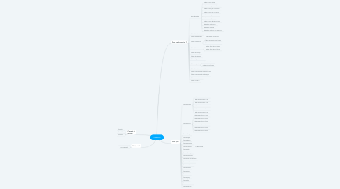 Mind Map: Yakaybox