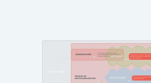 Mind Map: INSTITUCIONES