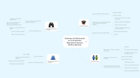 Mind Map: Sistemas de Información en la Institución Educativa Francisco Molina Sánchez
