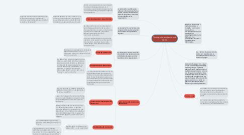 Mind Map: Técnicas de recolección de datos