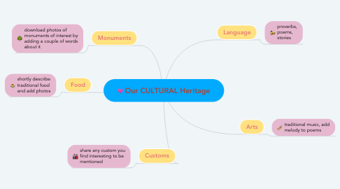 Mind Map: Our CULTURAL Heritage