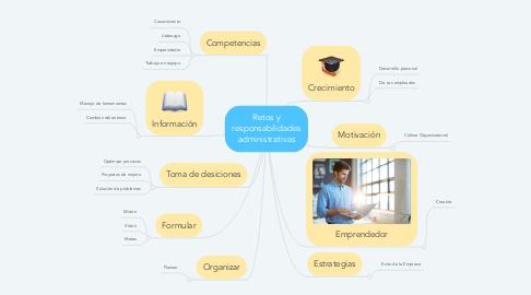 Mind Map: Retos y responsabilidades administrativas