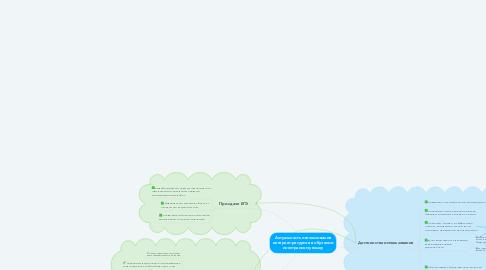 Mind Map: Актуальность использования интернет-ресурсов в обучении иностранному языку