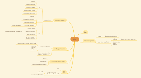 Mind Map: อียีป
