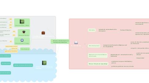 Mind Map: Sistemas de Información en Instituciones Educativas