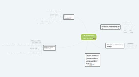 Mind Map: Систематическое положение человека в мире животных👩🏻🐒