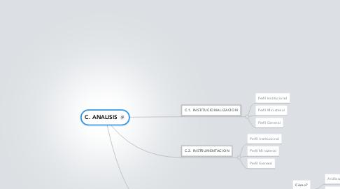 Mind Map: C. ANALISIS