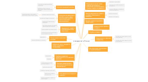Mind Map: менеджмент в России