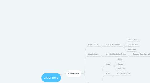 Mind Map: Lisna Store
