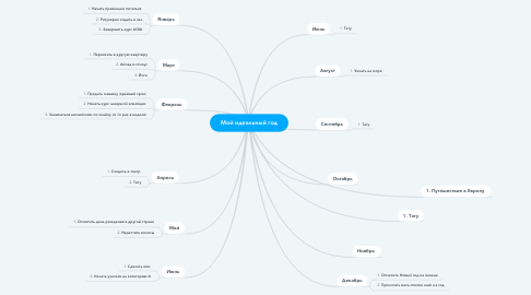 Mind Map: Мой идеальный год
