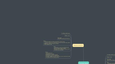 Mind Map: Сегментация услуг креативщика