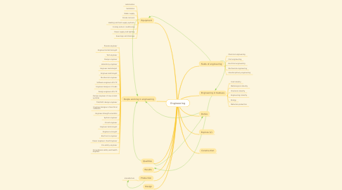 Mind Map: Engineering