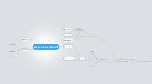 Mind Map: teetbee strona główna