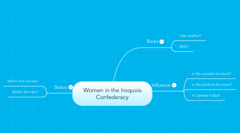 Mind Map: Women in the Iroquois Confederacy