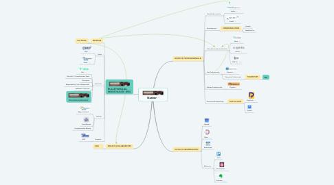 Mind Map: Slasher