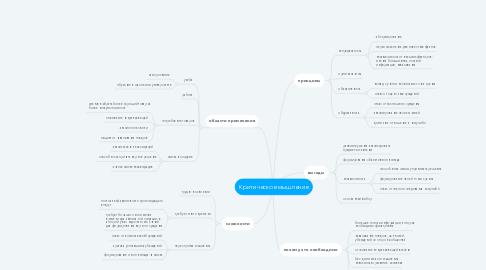 Mind Map: Критическое мышление