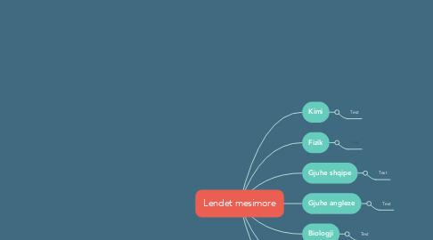 Mind Map: Lendet mesimore
