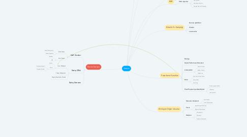 Mind Map: iletişim