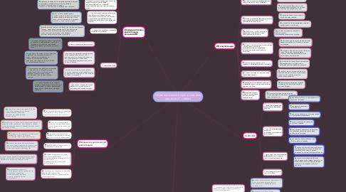 Mind Map: Основные компетенции школьного педагога 21-го века