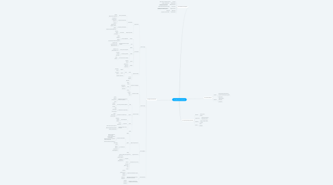 Mind Map: ЧС природного характера