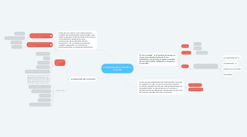 Mind Map: Integración de la normativa contable