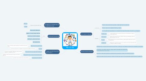 Mind Map: Tutor en Línea