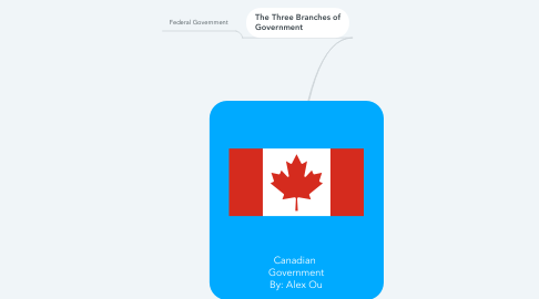 Mind Map: Canadian  Government By: Alex Ou