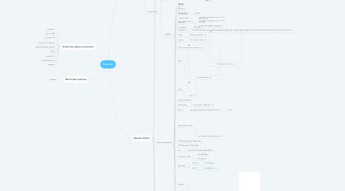 Mind Map: Воронка