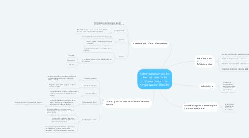 Mind Map: Administración de las Tecnologias de la Informacion en la Organización Escolar