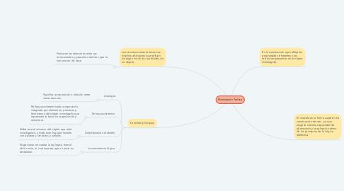 Mind Map: Modelación Teórica