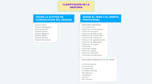 Mind Map: CLASIFICACION DE LA ORATORIA