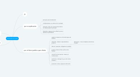 Mind Map: clasificación de la pena