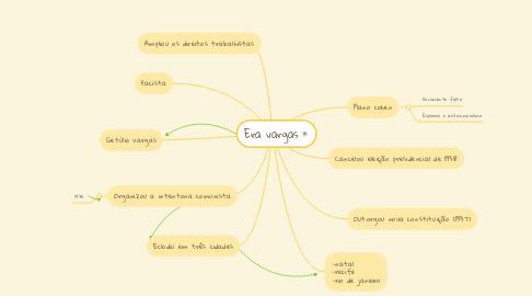 Mind Map: Era vargas