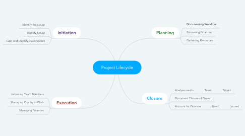 Mind Map: Project Lifecycle