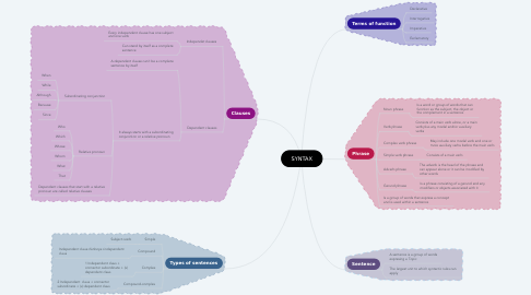 Mind Map: SYNTAX