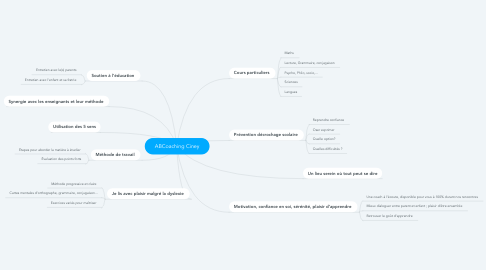Mind Map: ABCoaching Ciney