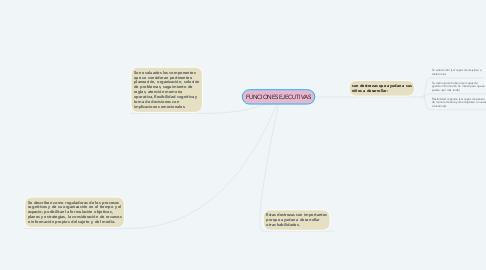 Mind Map: FUNCIONES EJECUTIVAS