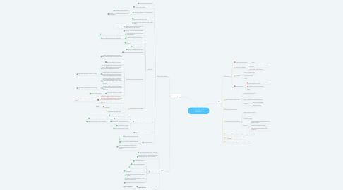 Mind Map: Customer Portal- Add Account