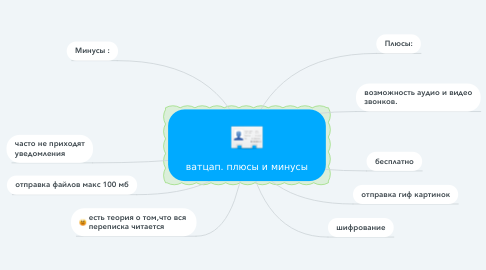 Mind Map: ватцап. плюсы и минусы